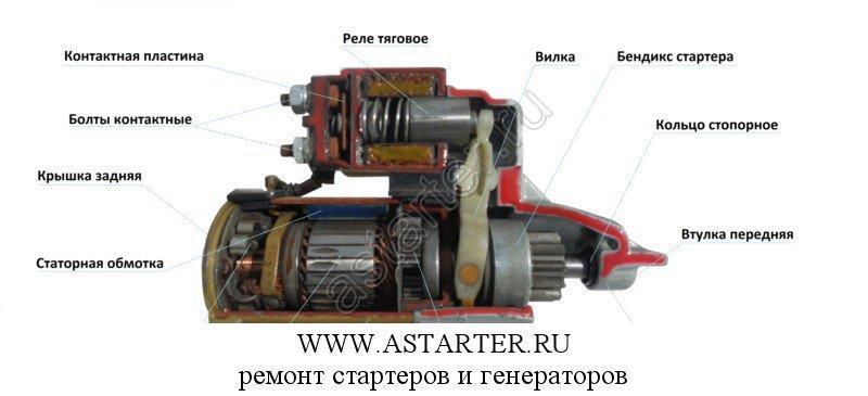 Ремонт стартеров стартер в разрезе